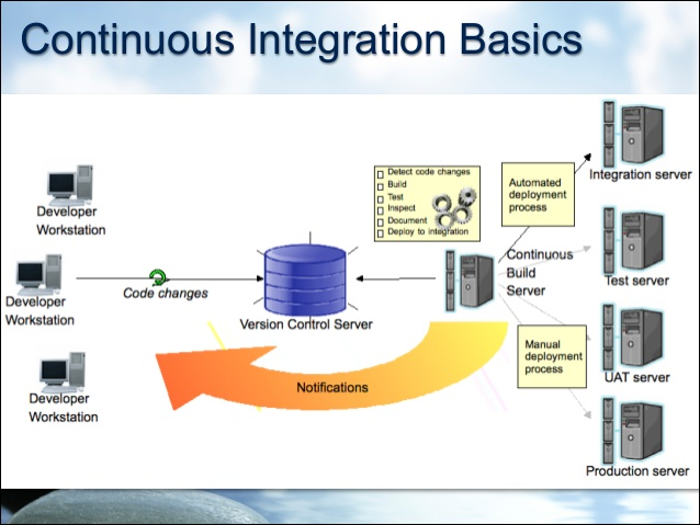 continuous-integration-101-9-638